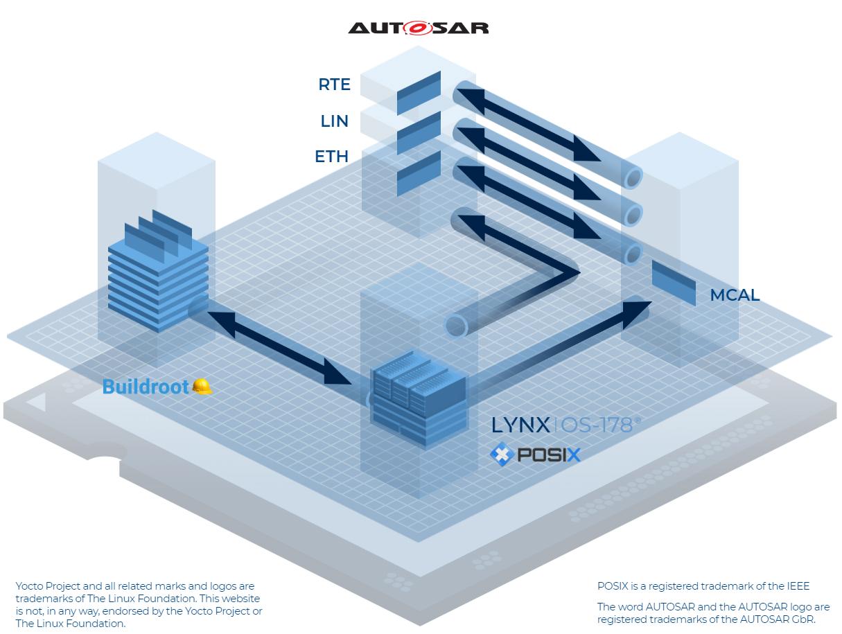 Automotive Reference Architecture 01