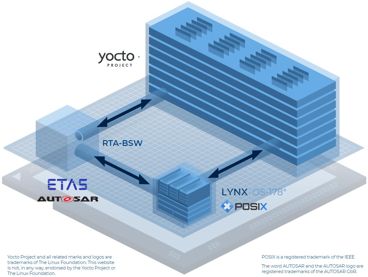 Automotive Reference Architecture 02