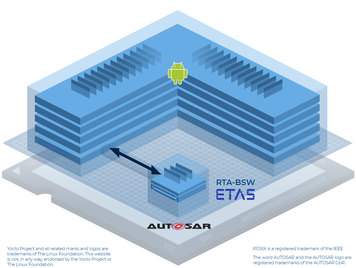 Automotive Reference Architecture 03