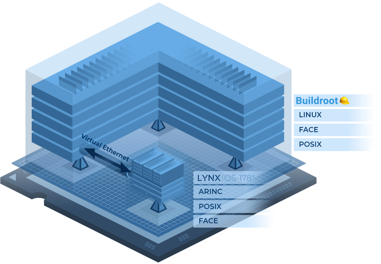 Avionics-Reference-Architecture-A