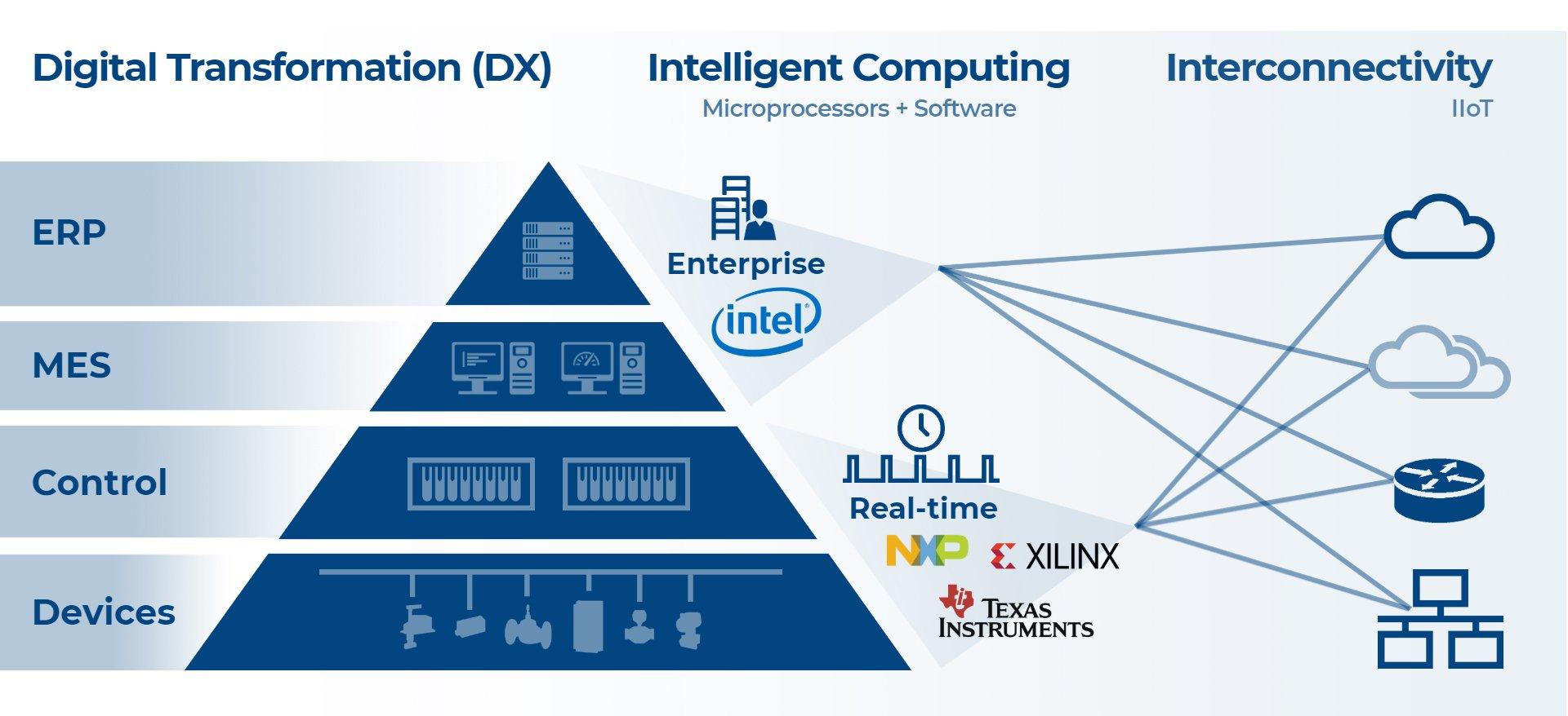 Digital Transformation - Intelligent Computing - Interconnectivity