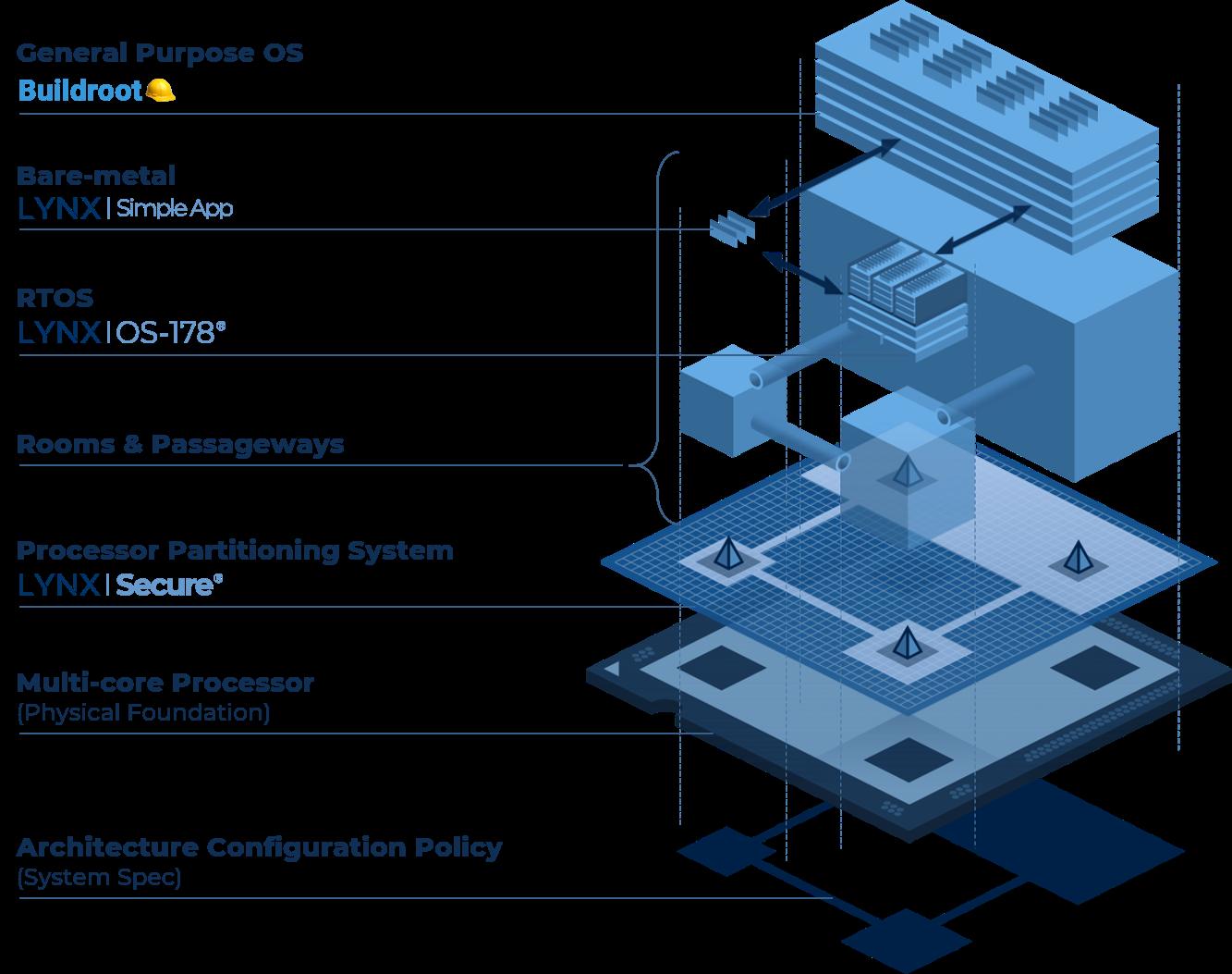 Lynx_MOSAic_Modular_Framework_Components-1